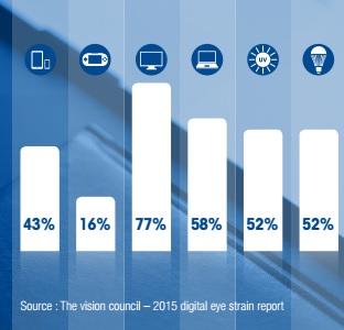 Percentage gebruik beeldschermen